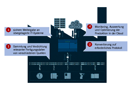 IOT2000 – Gateways: Einsatz in der Ausbildung und im industriellen